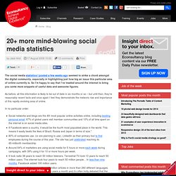 20+ more mind-blowing social media statistics