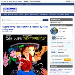 Cyber Bullying Facts, Statistics & Reasons by Teens - Infographic