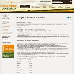 Hunger Statistics, Hunger Facts & Poverty Facts