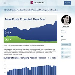 3 Charts Showing Facebook Promoted Posts Are More Important Than Ever