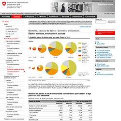 CONFEDERATION SUISSE - Mortalité, causes de décès - Données, indicateurs