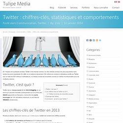 Twitter : chiffres-clés, statistiques et comportements