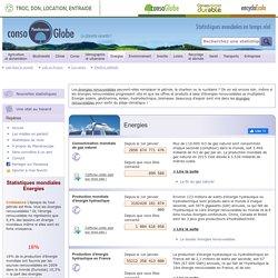 Planetoscope.com : statistiques mondiales écologiques en temps réel