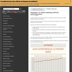 Infographie : les chiffres statistiques 2014 des auto-entrepreneurs