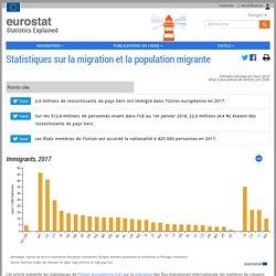 Statistiques sur la migration et la population migrante - Statistics Explained