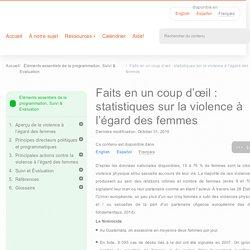 Faits en un coup d'œil : statistiques sur la violence à l'égard des femmes