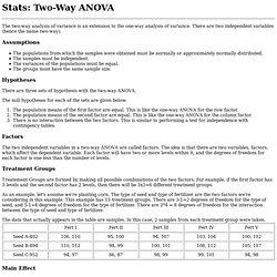 Stats: Two-Way ANOVA