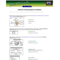 StatThink - Statistical Thinking Diagrams and Models