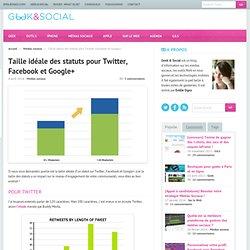 Social Taille idéale des statuts pour Twitter, Facebook et Google+
