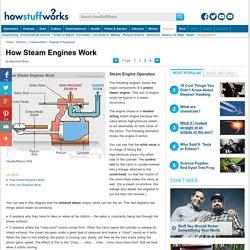 Steam Engine Operation - How Steam Engines Work