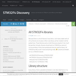 All STM32F4 libraries - STM32F4 Discovery