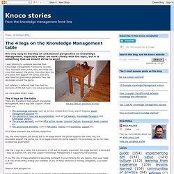 The 4 legs on the Knowledge Management table