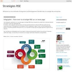 Stratégies RSE: Infographie - Faire tenir sa stratégie RSE sur un seule page