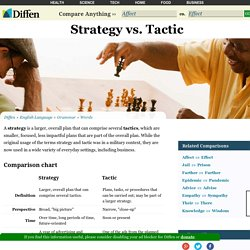 Strategy vs Tactic