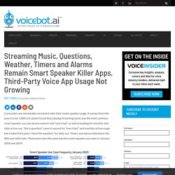 Streaming Music, Questions, Weather, Timers and Alarms Remain Smart Speaker Killer Apps, Third-Party Voice App Usage Not Growing - Voicebot.ai