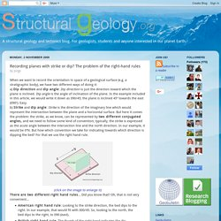 Structural Geology: Recording planes with strike or dip? The problem of the right-hand rules
