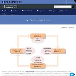 Styles d'apprentissage : la typologie de Kolb