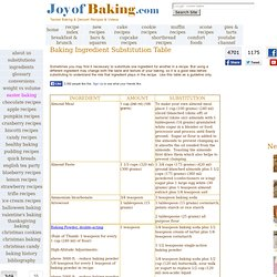 Ingredient Substitution - Joyofbaking.com