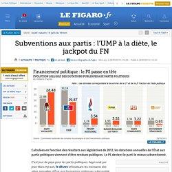 Subventions aux partis : l'UMP à la diète, le jackpot du FN