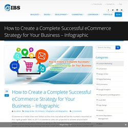 How to Create a Succesful eCommerce Strategy for Business