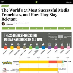 The 25 Most Successful Media Franchises, and How They Stay Relevant