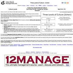 Three Levels of Culture - Schein, Edgard