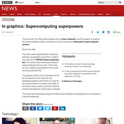 In graphics: Supercomputing superpowers