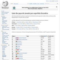 Liste des pays du monde par superficie forestière