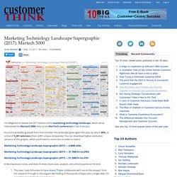 Marketing Techniology Landscape Supergraphic (2017): Martech 5000