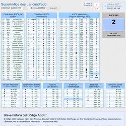 Codigo ASCII Superíndice dos , al cuadrado, tabla con los codigos ASCII completos, caracteres simbolos letras superindice, dos, cuadrado,ascii,253, ascii codigo, tabla ascii, codigos ascii, caracteres ascii, codigos, tabla, caracteres, simbolos, control,
