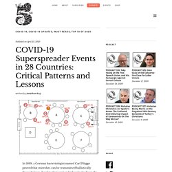COVID-19 Superspreader Events in 28 Countries: Critical Patterns and Lessons
