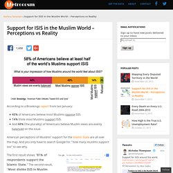 Support for ISIS in the Muslim World - Perceptions vs Reality - Metrocosm