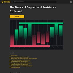 The Basics of Support and Resistance Explained