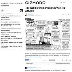 This Web Surfing Flowchart Is Way Too Accurate - achewood - Gizm