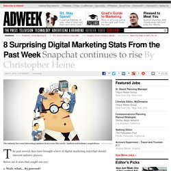 8 Surprising Digital Marketing Stats From the Past Week