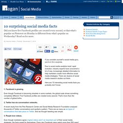 10 surprising social media facts
