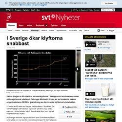 I Sverige ökar klyftorna snabbast