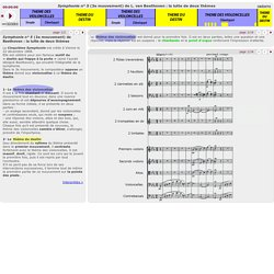 Symphonie n° 5 de Beethoven (3e mouvement) : la lutte de deux thèmes