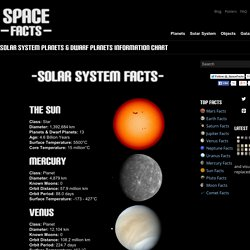 Solar System Planets & Dwarf Planets Information Chart