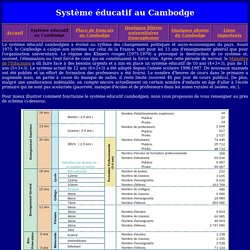 Système éducatif au Cambodge