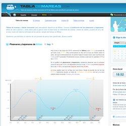 Tabla de mareas 2015 de Bilbao, Vizcaya para la pesca <º(((><