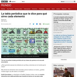 La tabla periódica que te dice para qué sirve cada elemento - BBC Mundo