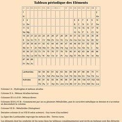 Tableau périodique des Eléments