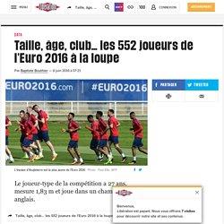 Taille, âge, club… les 552 joueurs de l'Euro2016 à la loupe