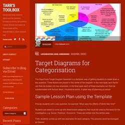 Target Diagrams for Categorisation