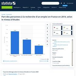 Taux de chômage par diplôme France 2014