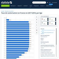 Taux de scolarisation par âge France 2017-2018