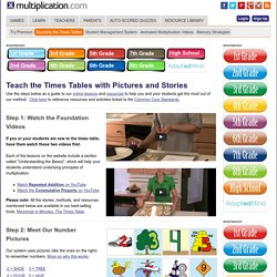 Teaching the Times Tables with Pictures and Stories