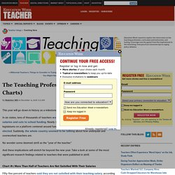 The Teaching Profession in 2018 (in Charts) - Teaching Now - Education Week Teacher