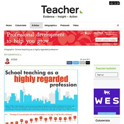 Infographic: School teaching as a highly regarded profession - Teacher